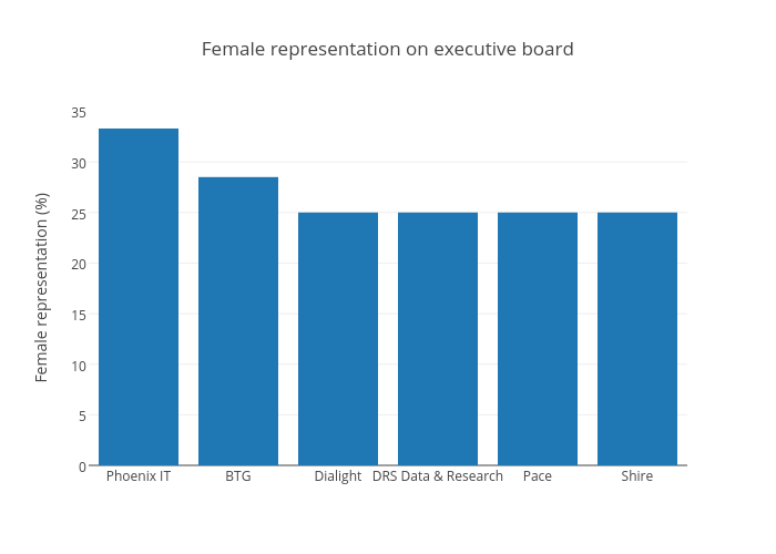 Female representation on executive board