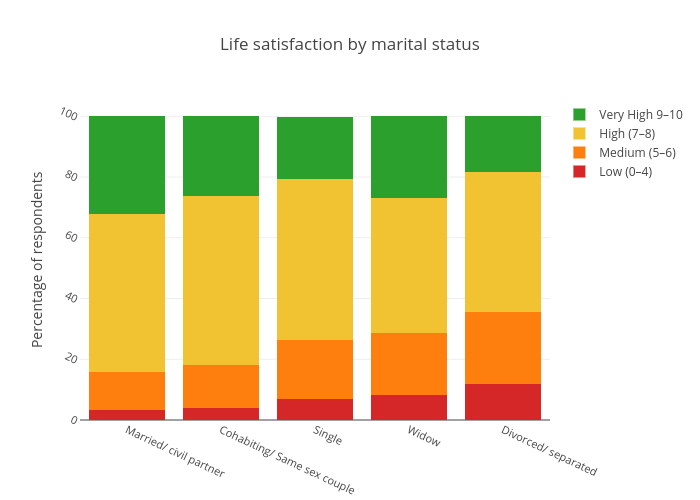 Life satisfaction by marital status