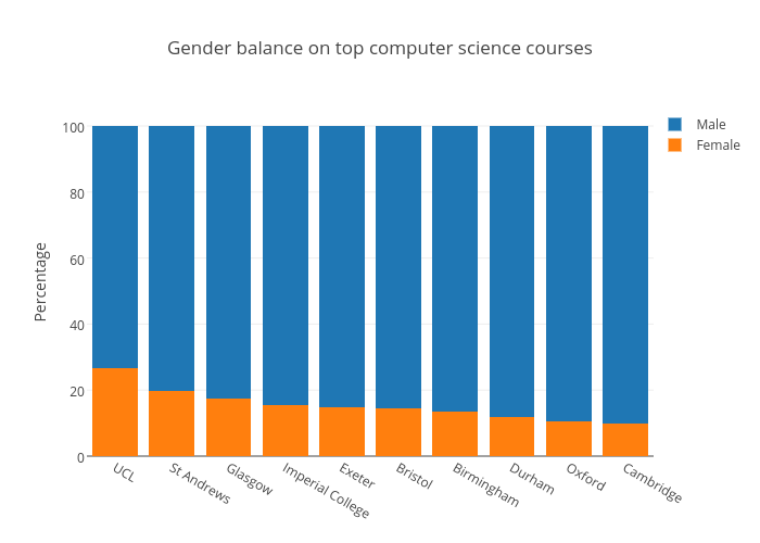 Gender balance on top computer science courses