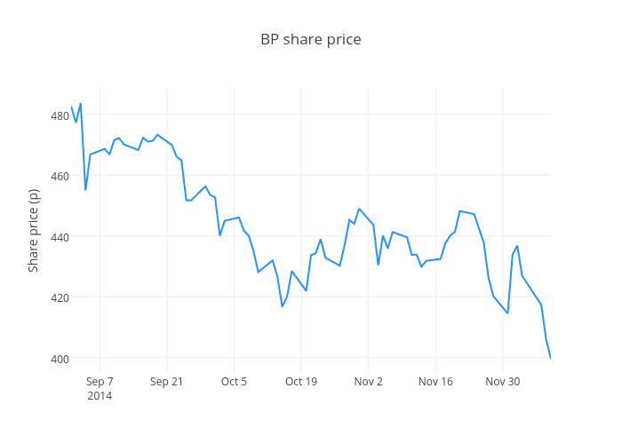 BP share price | scatter chart made by Ashleykirk | plotly