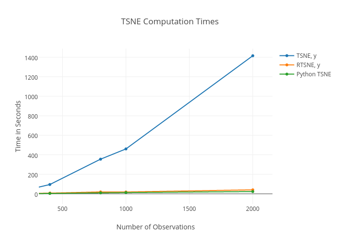 TSNE Computation Times | line chart made by Avor | plotly