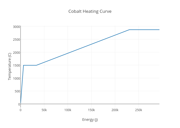 Cobalt Heating Curve Line Chart Made By Ayythelmao42 Plotly