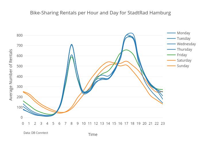 24-7 Bikesharing
