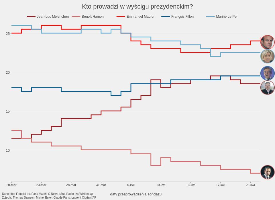 Kto prowadzi w wyścigu prezydenckim? | line chart made by Biqdata | plotly
