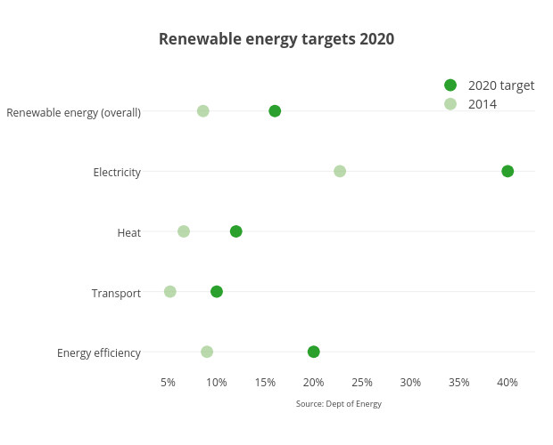<b>Renewable energy targets 2020</b>