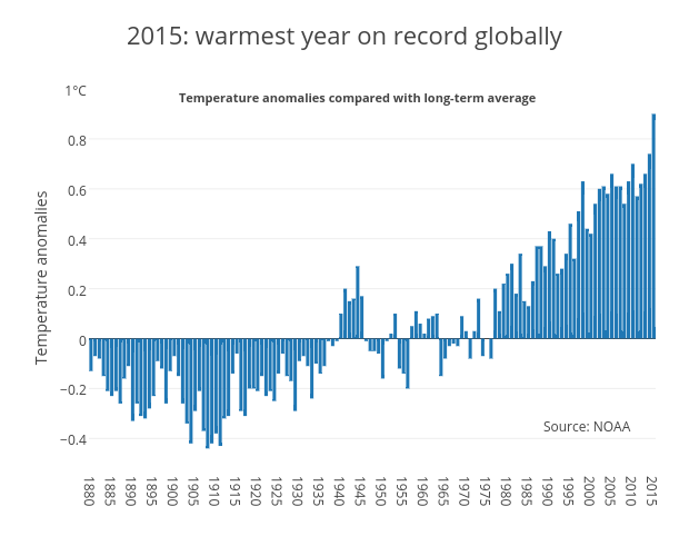 2015: warmest year on record globally