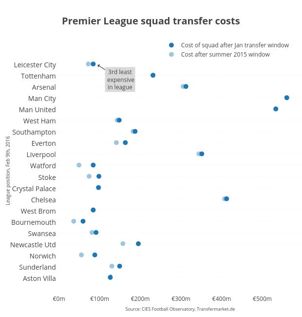 <b>Premier League squad transfer costs</b>