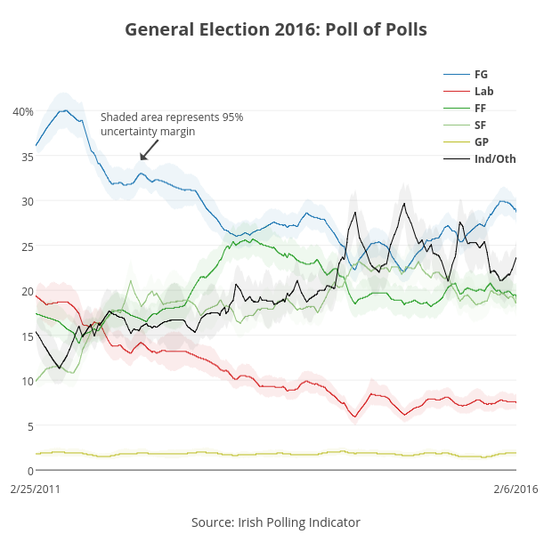 <b>General Election 2016: Poll of Polls</b>