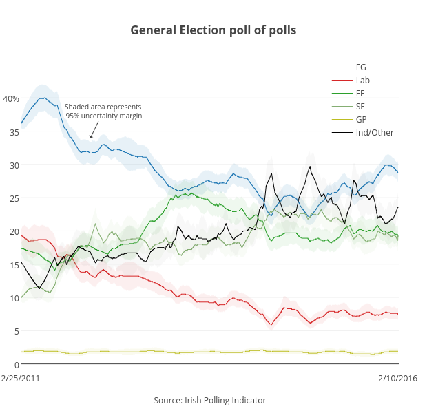 <b>General Election poll of polls</b>