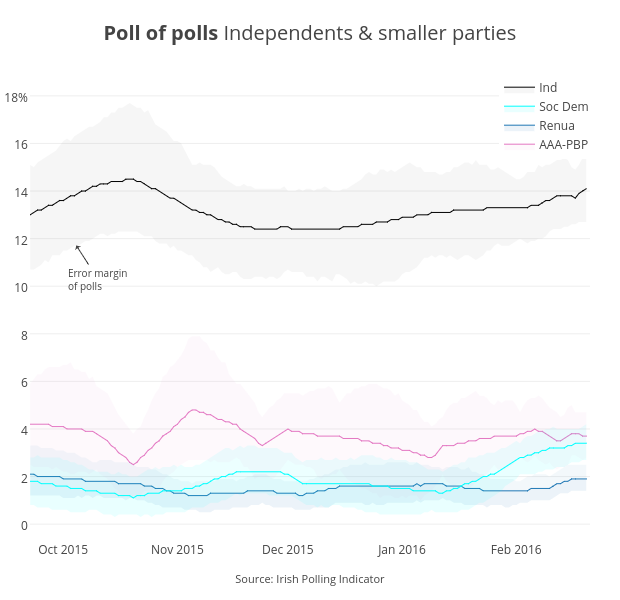 <b>Poll of polls </b>Independents & smaller parties