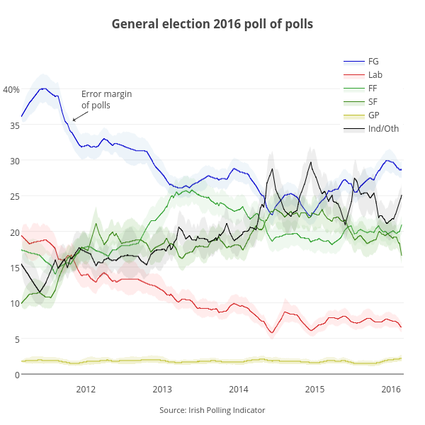 <b>General election 2016 poll of polls</b>
