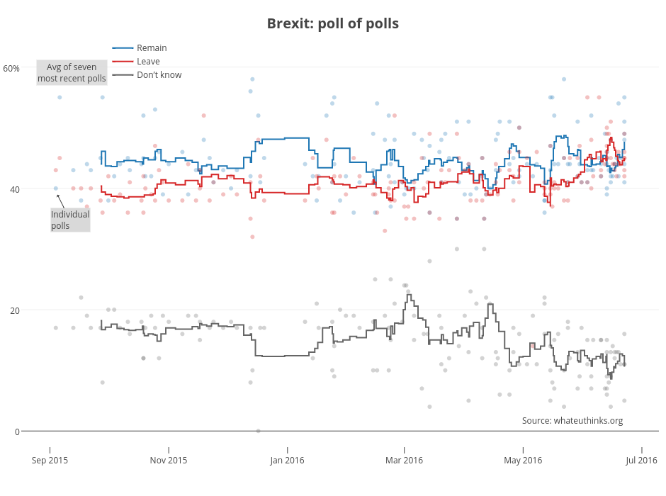 <b>Brexit: poll of polls</b>