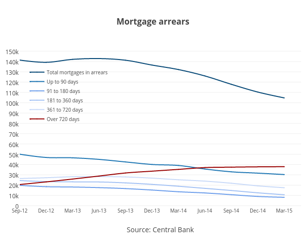 Mortgage arrears | scatter chart made by Bkilmartinit | plotly