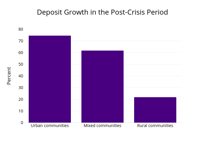 Deposit Growth in the Post-Crisis Period | bar chart made by Bankpolicyinstitute | plotly