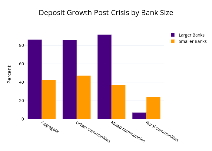 Deposit Growth Post-Crisis by Bank Size | grouped bar chart made by Bankpolicyinstitute | plotly