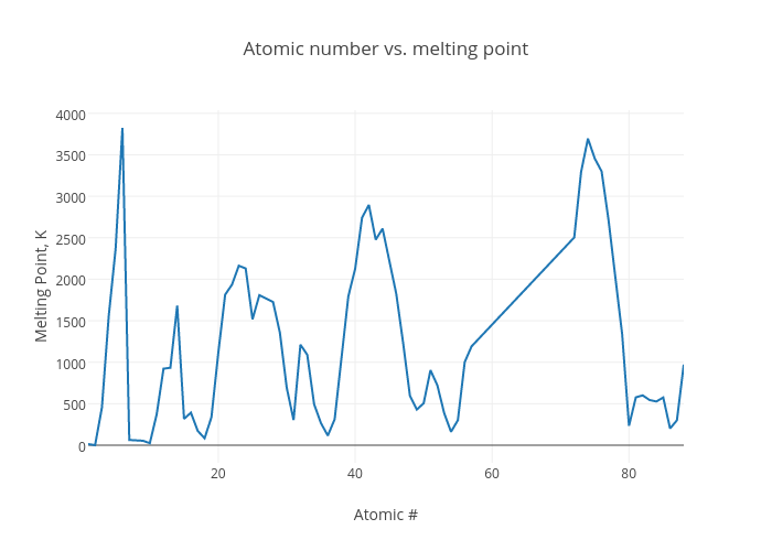 Atomic number vs melting point line chart made by bearman102 plotly ccuart Gallery