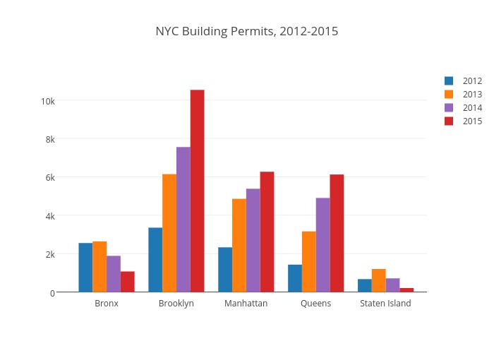 NYC Building Permits, 2012-2015