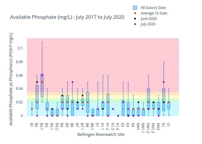 Bellingen Riverwatch Available Phosphate Data