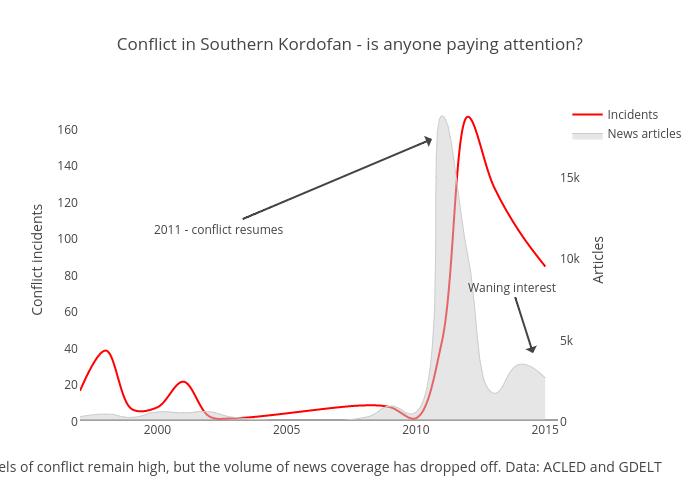 Southern Kordofan 2000-2015