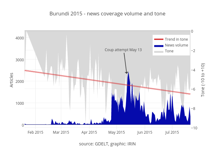 Burundi 2015 - news coverage volume and tone