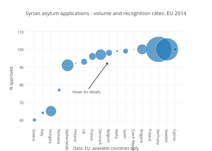 Syrian asylum applications - volume and recognition rates: EU2014 | scatter chart made by Benparker140 | plotly