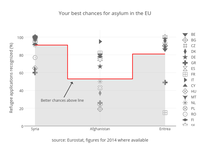 Your best chances for asylum in the EU | scatter chart made by Benparker140 | plotly