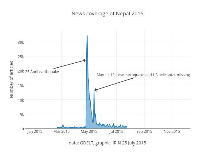 News coverage of Nepal 2015