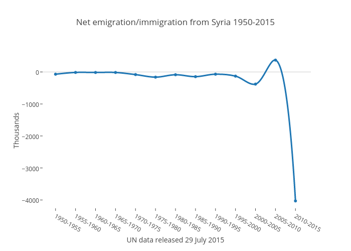 Net emigration/immigration from Syria 1950-2015 | scatter chart made by Benparker140 | plotly