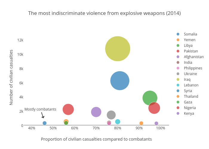 The most indiscriminate violence from explosive weapons (2014)