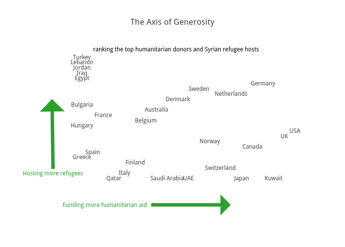 The Axis of Generosity