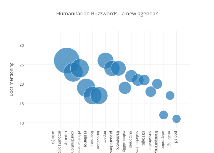 Humanitarian Buzzwords - a new agenda?