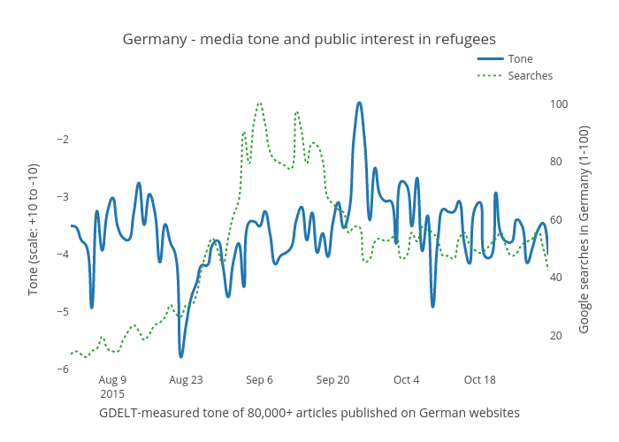 Germany - media tone and public interest in refugees | scatter chart made by Benparker140 | plotly