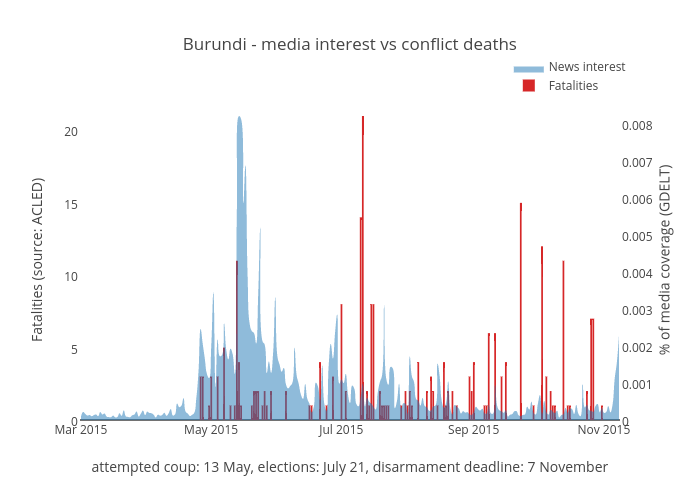 Burundi - media interest vs conflict deaths | filled grouped bar chart made by Benparker140 | plotly