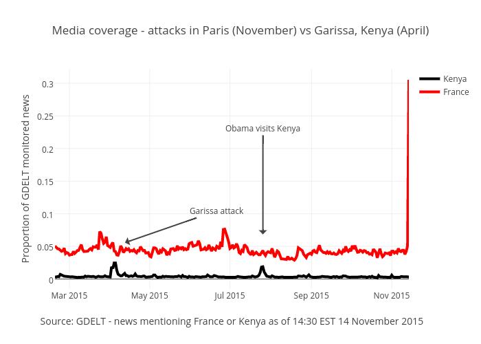 Media coverage - attacks in Paris (November) vs Garissa, Kenya (April) | scatter chart made by Benparker140 | plotly