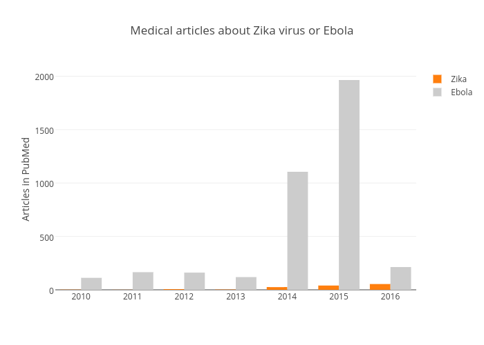 Medical articles about Zika virus or Ebola | bar chart made by Benparker140 | plotly