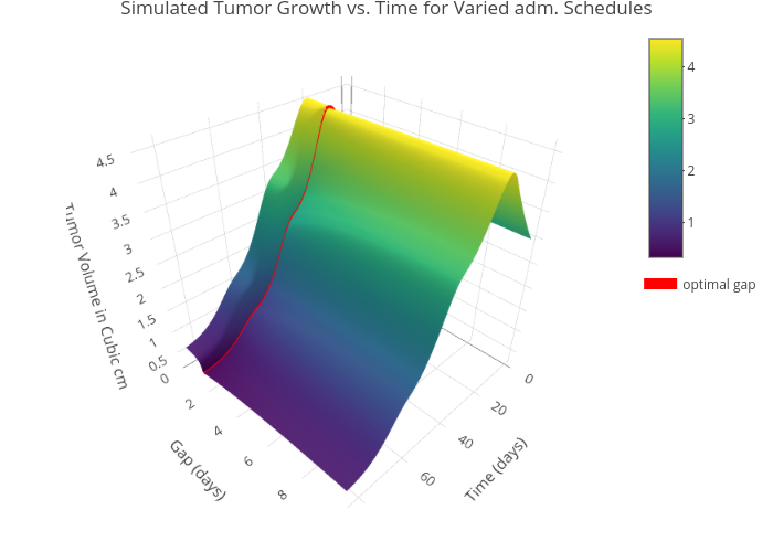 Simulated Tumor Growth vs. Time for Varied adm. Schedules | surface made by Benjamin-pkpd | plotly