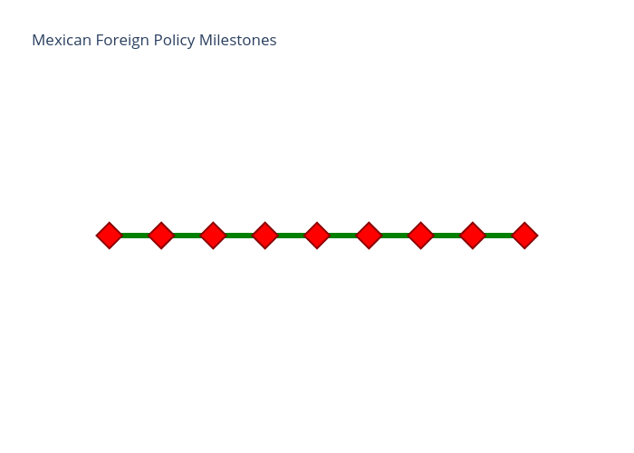 Mexican Foreign Policy Milestones | scatter chart made by Berkeleypoliticalreview | plotly