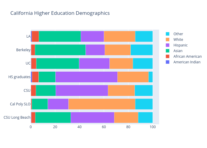 California Higher Education Demographics | stacked bar chart made by Berkeleypoliticalreview | plotly