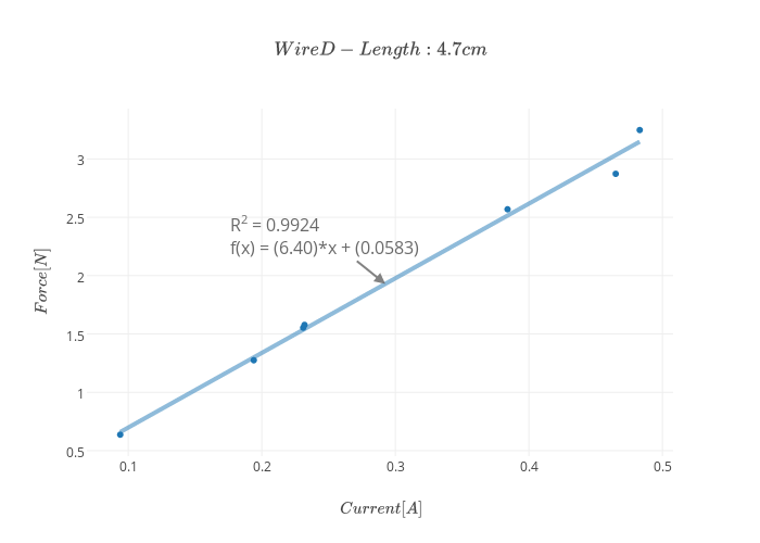 Wire D - Length: 4.7 cm$   scatter chart made by Bessie   plotly