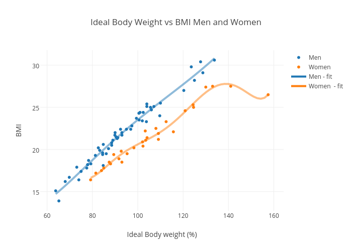 Ideal Body Weight Vs Bmi Men And Women Scatter Chart Made By