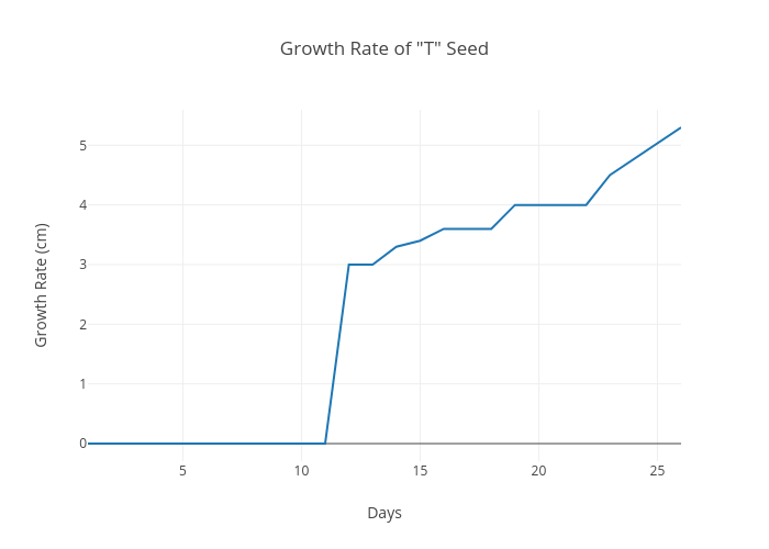 Growth Rate Of T Seed Scatter Chart Made By Bigmac Plotly