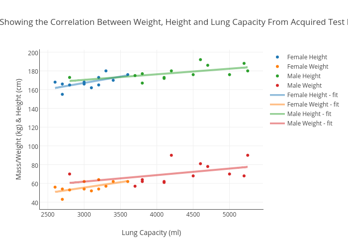 Graph Showing The Correlation Between Weight Height And Lung
