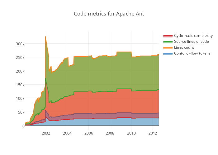 Code metrics for Apache Ant