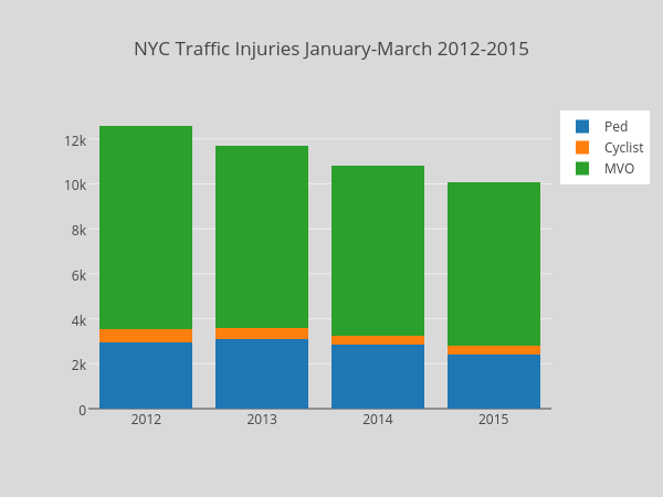 NYC Traffic Injuries January-March 2012-2015