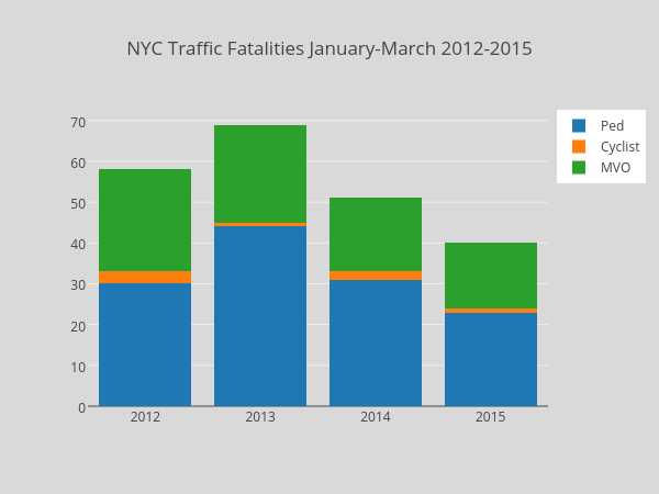 NYC Traffic Fatalities January-March 2012-2015