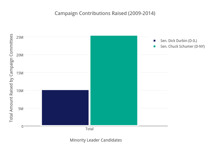 Campaign Contributions Raised (2009-2014) | bar chart made by Brethendry | plotly