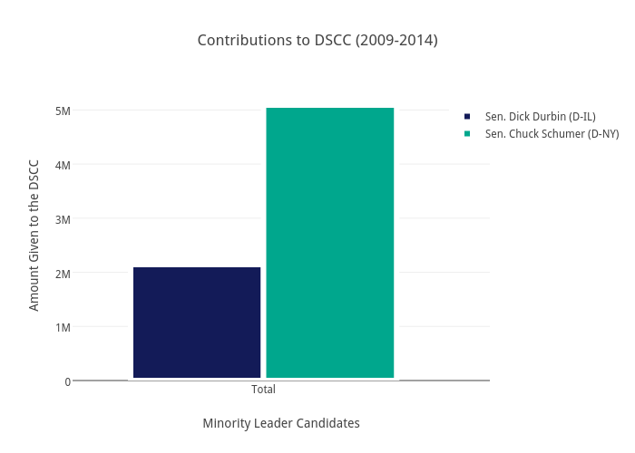 Contributions to DSCC (2009-2014) | bar chart made by Brethendry | plotly