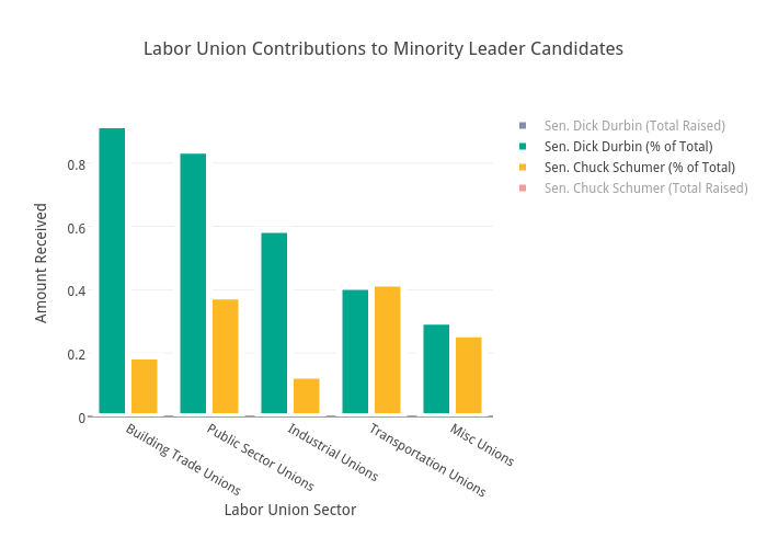 Labor Union Contributions to Minority Leader Candidates | bar chart made by Brethendry | plotly