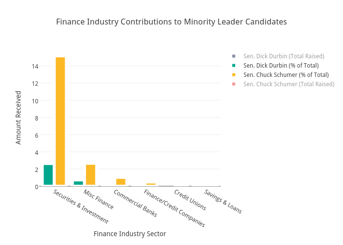 Finance Industry Contributions to Minority Leader Candidates | bar chart made by Brethendry | plotly