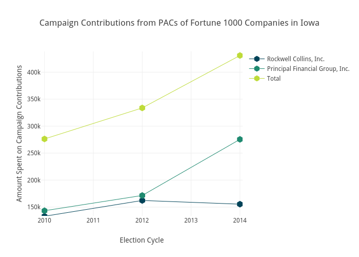 Campaign Contributions from PACs of Fortune 1000 Companies in Iowa | scatter chart made by Brethendry | plotly